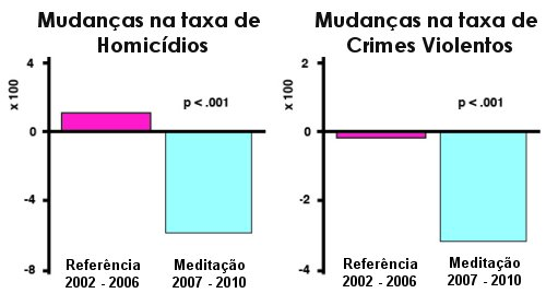Meditação coletiva reduz criminalidade em nível nacional
