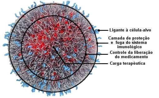 Primeiro medicamento com nanotecnologia começa a ser testado em humanos